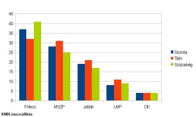 Szoros választási eredmény esetén is a Fidesz győzhet