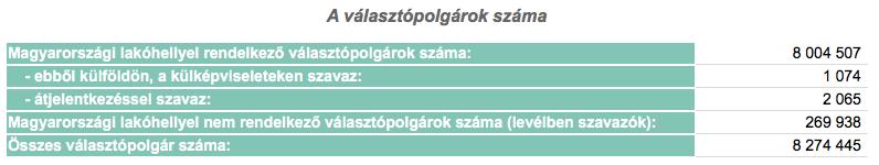 A választópolgárok száma. Így teremt előnyös helyzetet a Fidesz a határon túli kettős állampolgároknak
